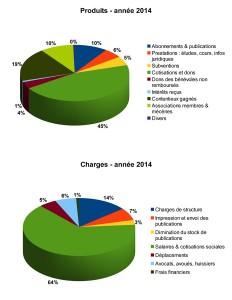 Produits Charges 2014