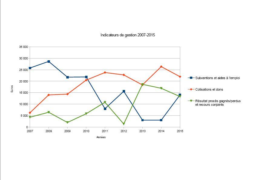 Indicateurs 2007-2015